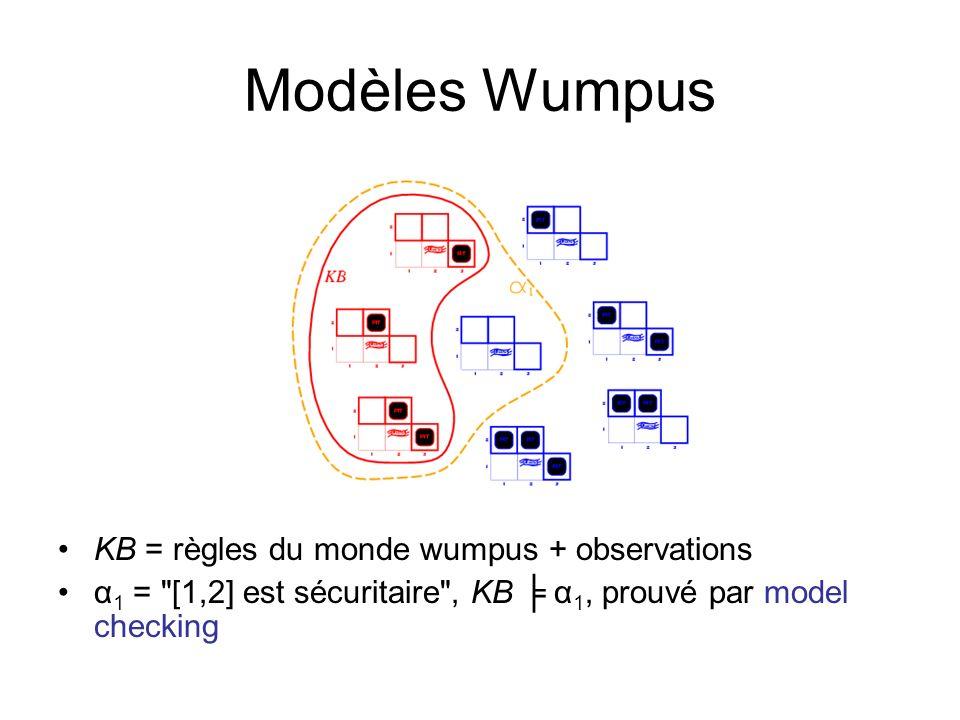 Modèles Wumpus KB = règles du monde wumpus + observations α 1 = [1,2] est sécuritaire , KB α 1, prouvé par model checking