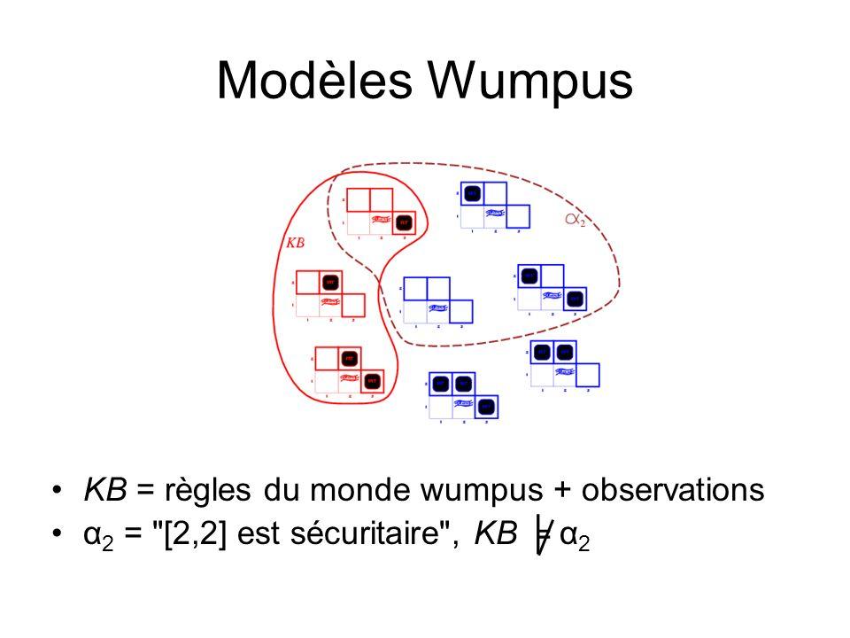 Modèles Wumpus KB = règles du monde wumpus + observations α 2 = [2,2] est sécuritaire , KB α 2