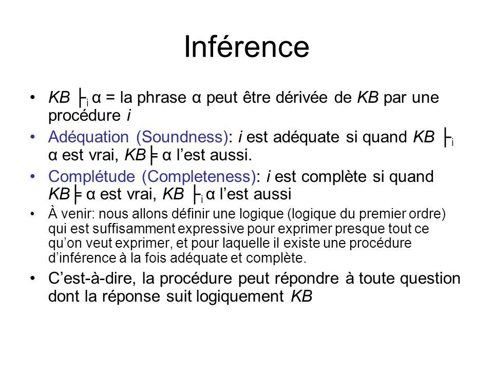 Inférence KB i α = la phrase α peut être dérivée de KB par une procédure i Adéquation (Soundness): i est adéquate si quand KB i α est vrai, KB α lest