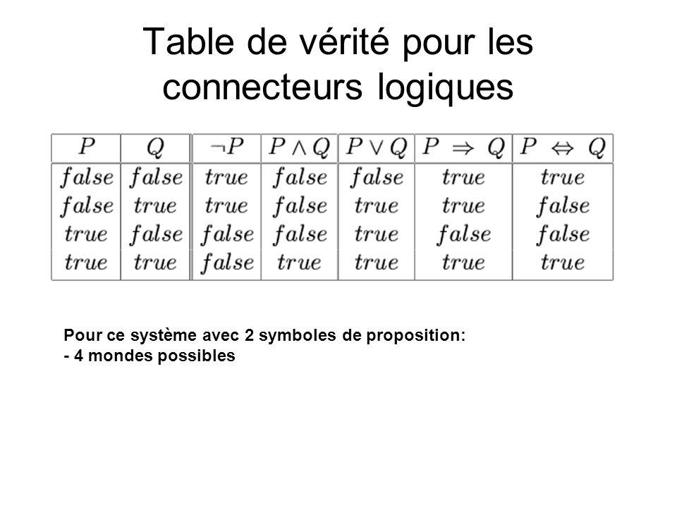 Table de vérité pour les connecteurs logiques Pour ce système avec 2 symboles de proposition: - 4 mondes possibles