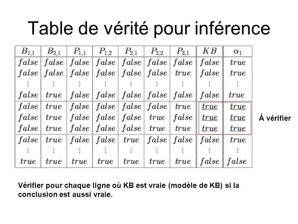 Table de vérité pour inférence À vérifier Vérifier pour chaque ligne où KB est vraie (modèle de KB) si la conclusion est aussi vraie.