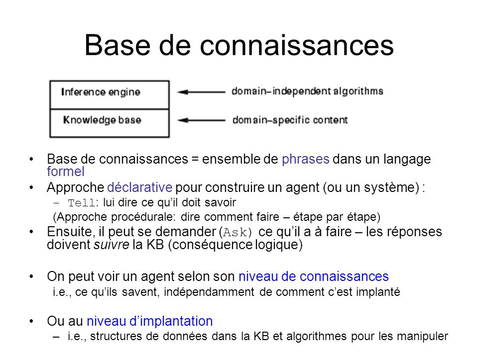 Base de connaissances Base de connaissances = ensemble de phrases dans un langage formel Approche déclarative pour construire un agent (ou un système)