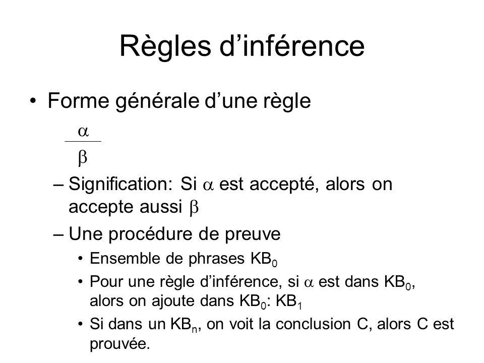 Règles dinférence Forme générale dune règle –Signification: Si est accepté, alors on accepte aussi –Une procédure de preuve Ensemble de phrases KB 0 Pour une règle dinférence, si est dans KB 0, alors on ajoute dans KB 0 : KB 1 Si dans un KB n, on voit la conclusion C, alors C est prouvée.