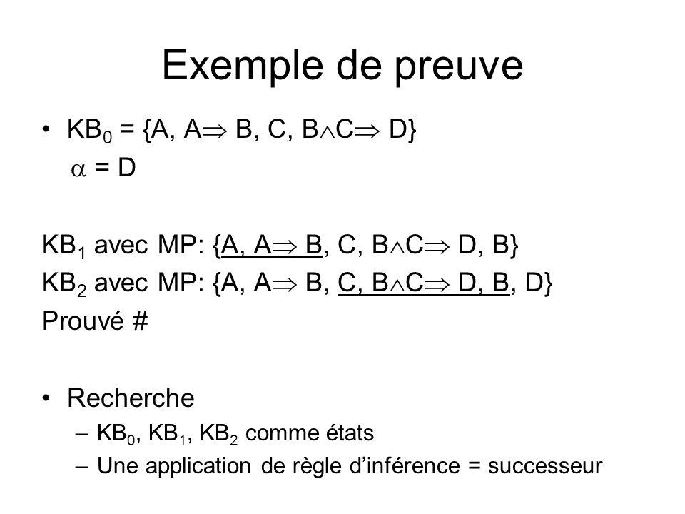 Exemple de preuve KB 0 = {A, A B, C, B C D} = D KB 1 avec MP: {A, A B, C, B C D, B} KB 2 avec MP: {A, A B, C, B C D, B, D} Prouvé # Recherche –KB 0, KB 1, KB 2 comme états –Une application de règle dinférence = successeur
