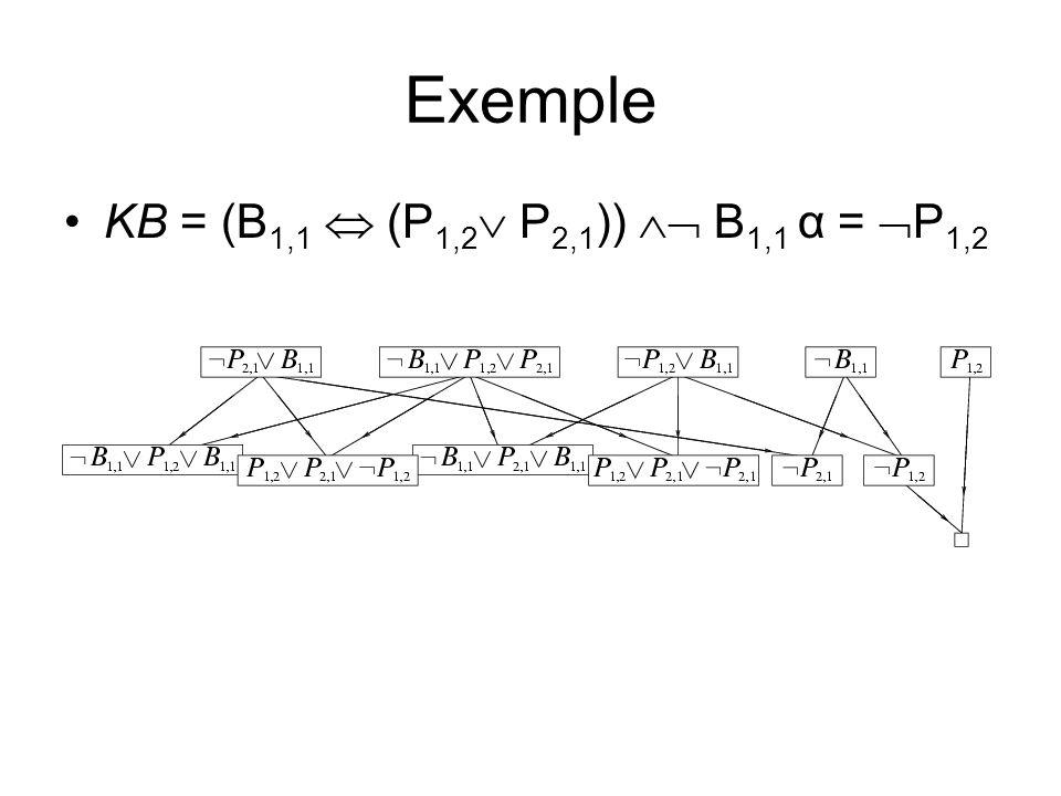 Exemple KB = (B 1,1 (P 1,2 P 2,1 )) B 1,1 α = P 1,2