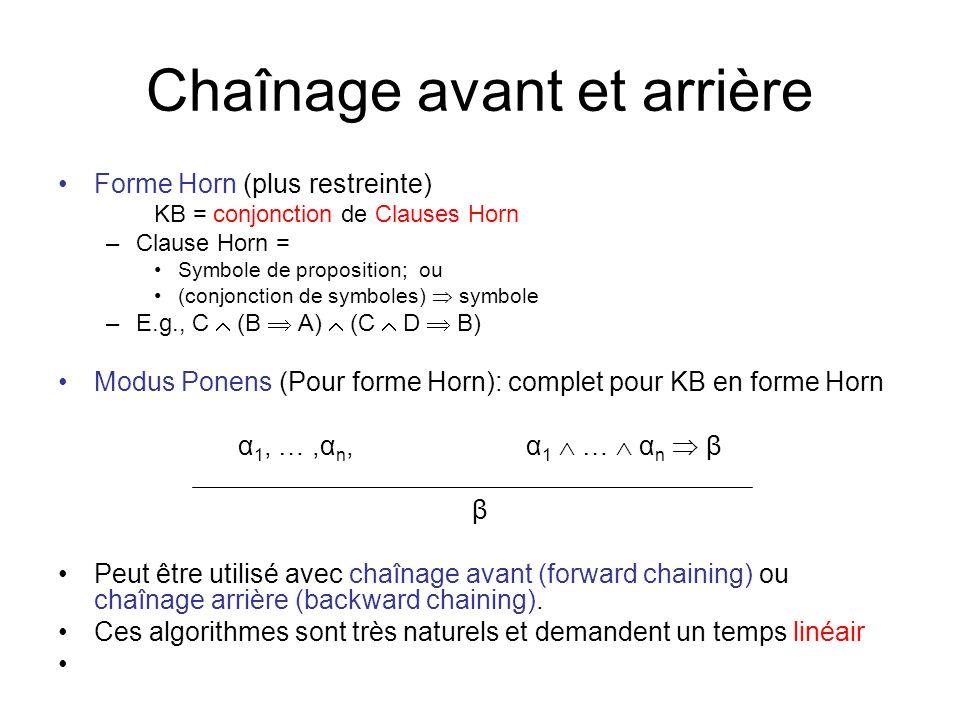 Chaînage avant et arrière Forme Horn (plus restreinte) KB = conjonction de Clauses Horn –Clause Horn = Symbole de proposition; ou (conjonction de symboles) symbole –E.g., C (B A) (C D B) Modus Ponens (Pour forme Horn): complet pour KB en forme Horn α 1, …,α n,α 1 … α n β β Peut être utilisé avec chaînage avant (forward chaining) ou chaînage arrière (backward chaining).