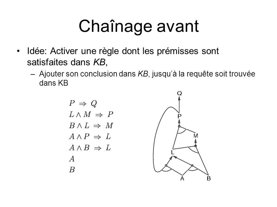 Chaînage avant Idée: Activer une règle dont les prémisses sont satisfaites dans KB, –Ajouter son conclusion dans KB, jusquà la requête soit trouvée dans KB