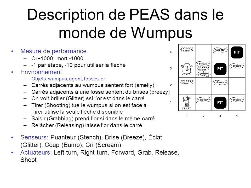 Description de PEAS dans le monde de Wumpus Mesure de performance –Or+1000, mort -1000 –-1 par étape, -10 pour utiliser la flèche Environnement –Objets: wumpus, agent, fosses, or –Carrés adjacents au wumpus sentent fort (smelly) –Carrés adjacents à une fosse sentent du brises (breezy) –On voit briller (Glitter) ssi lor est dans le carré –Tirer (Shooting) tue le wumpus si on est face à –Tirer utilise la seule flèche disponible –Saisir (Grabbing) prend lor si dans le même carré –Relâcher (Releasing) laisse lor dans le carré Senseurs: Puanteur (Stench), Brise (Breeze), Éclat (Glitter), Coup (Bump), Cri (Scream) Actuateurs: Left turn, Right turn, Forward, Grab, Release, Shoot