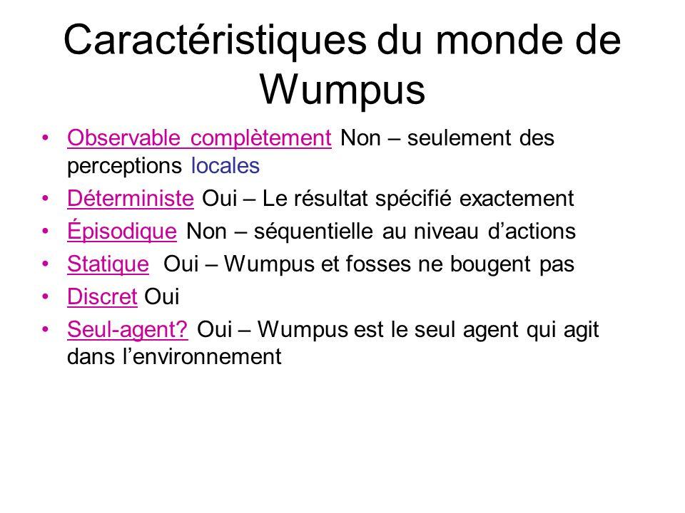 Caractéristiques du monde de Wumpus Observable complètement Non – seulement des perceptions locales Déterministe Oui – Le résultat spécifié exactement