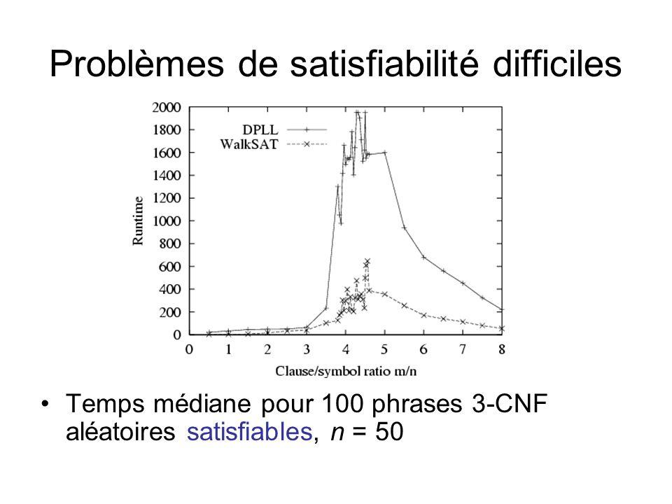 Temps médiane pour 100 phrases 3-CNF aléatoires satisfiables, n = 50