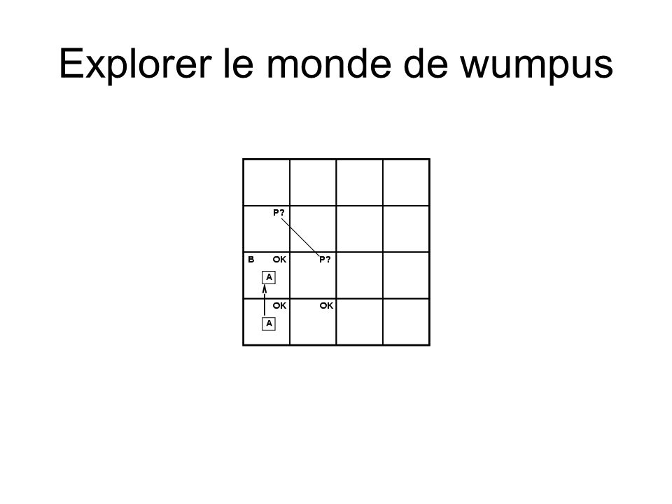 Inférence par énumération Profondeur dabord pour énumérer tous les modèles Procédure adéquate et complète Cest une approche sémantique Pour n symboles, complexité en temps O(2 n ), en espace O(n)