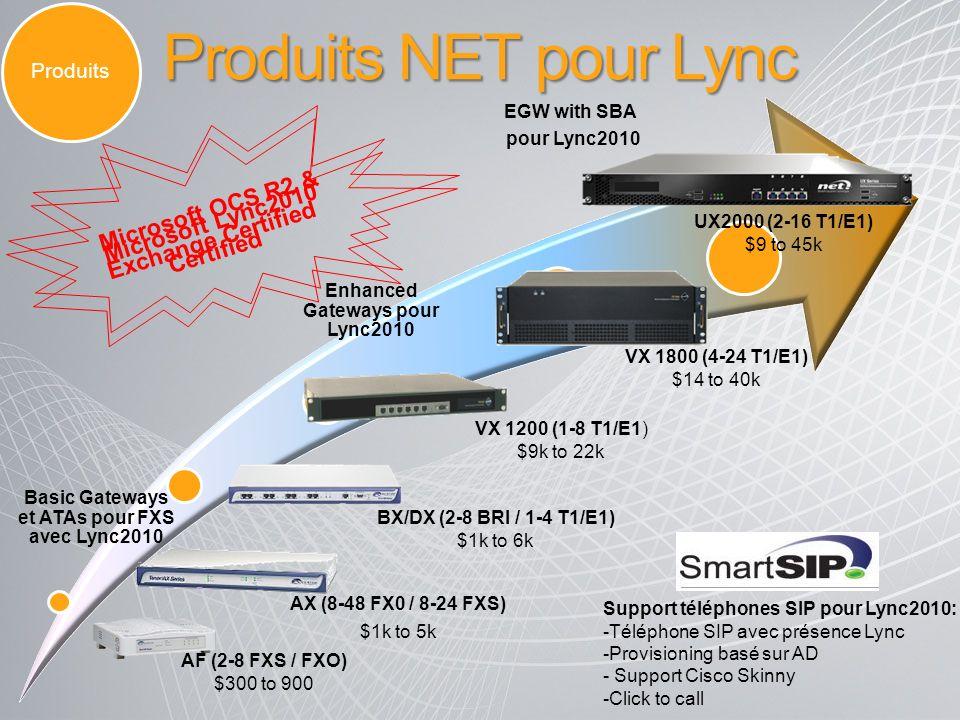 Basic Gateways et ATAs pour FXS avec Lync2010 Enhanced Gateways pour Lync2010 EGW with SBA pour Lync2010 AX (8-48 FX0 / 8-24 FXS) $1k to 5k VX 1200 (1