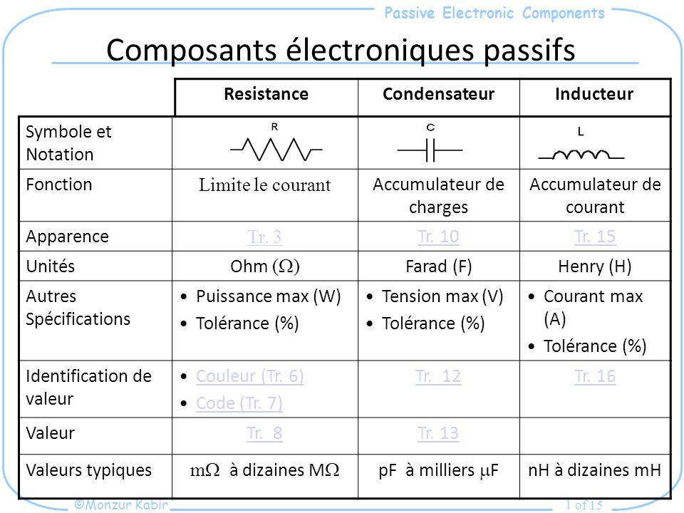 Passive Electronic Components ©Monzur Kabir of 15 1 Composants électroniques passifs Symbole et Notation Fonction Limite le courant Accumulateur de charges Accumulateur de courant Apparence Tr.