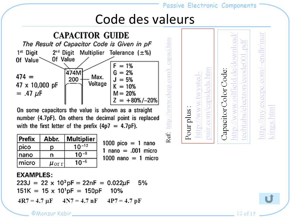 Passive Electronic Components ©Monzur Kabir of 15 12 Code des valeurs Pour plus : http://www.twysted- pair.com/capidcds.htmhttp://www.twysted- pair.com/capidcds.htm Ref: http://www.elexp.com/t_capaci.htmhttp://www.elexp.com/t_capaci.htm Capacitor Color Code: http://www.oilfield.de/download/ techtabs/electron/ccode001.pdf 4R7 = 4.7 F 4N7 = 4.7 nF 4P7 = 4.7 pF or r http://my.execpc.com/~endlr/mar kings.html