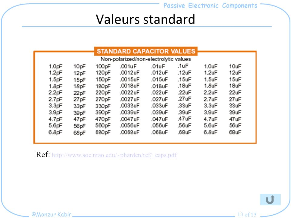 Passive Electronic Components ©Monzur Kabir of 15 13 Valeurs standard Ref: http://www.aoc.nrao.edu/~pharden/ref/_caps.pdf http://www.aoc.nrao.edu/~pharden/ref/_caps.pdf