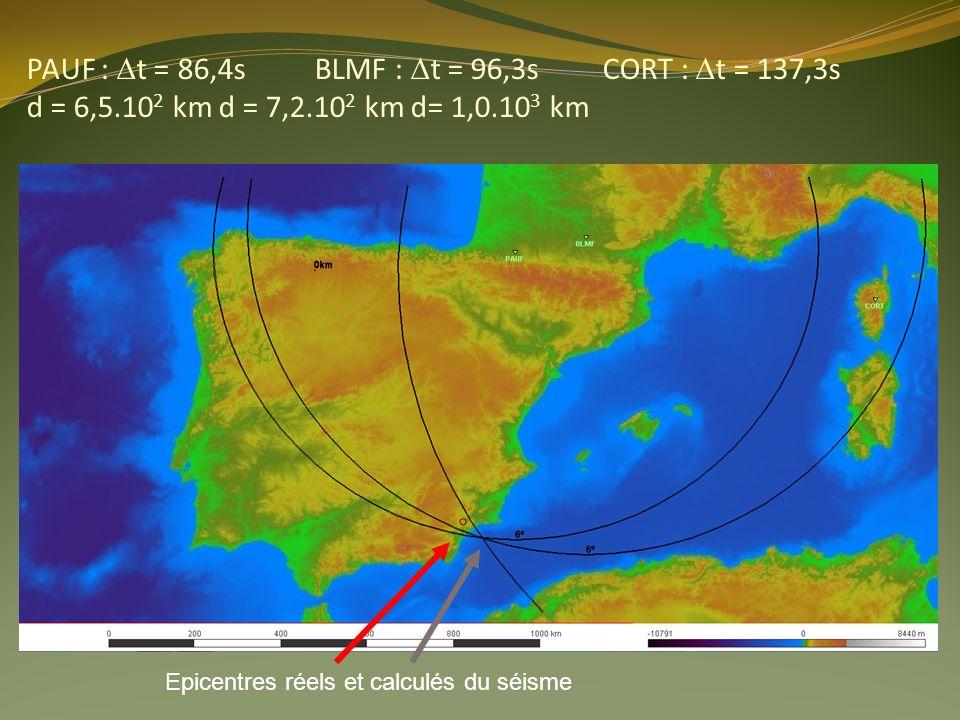PAUF : t = 86,4sBLMF : t = 96,3s CORT : t = 137,3s d = 6,5.10 2 kmd = 7,2.10 2 kmd= 1,0.10 3 km Epicentres réels et calculés du séisme