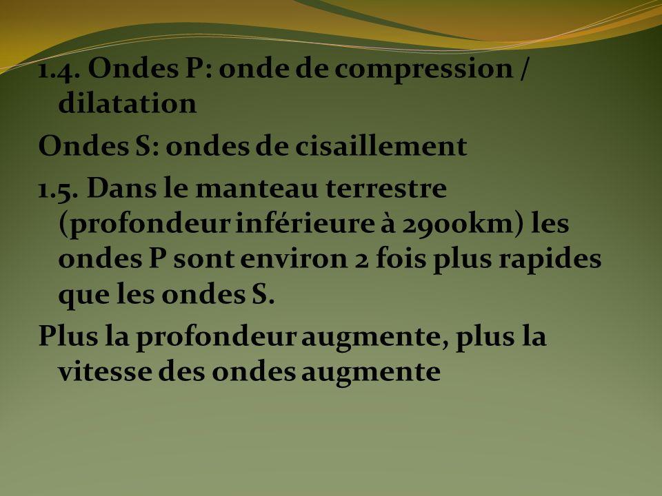 1.4.Ondes P: onde de compression / dilatation Ondes S: ondes de cisaillement 1.5.