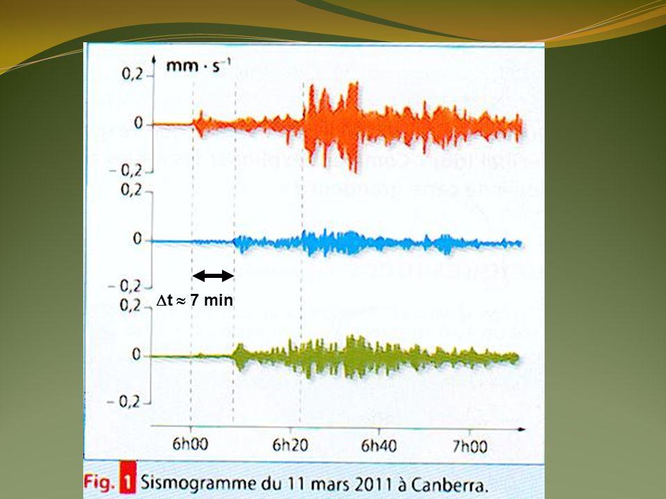 Partie 3 : Exploitation dun sismogramme 3.1.Les ondes P arrivent en premier.