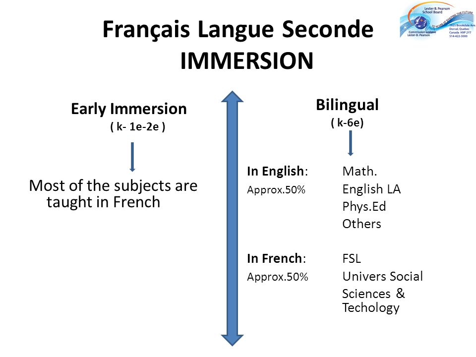 Français Langue Seconde IMMERSION Early Immersion ( k- 1e-2e ) Most of the subjects are taught in French Bilingual ( k-6e) In English:Math. Approx.50%