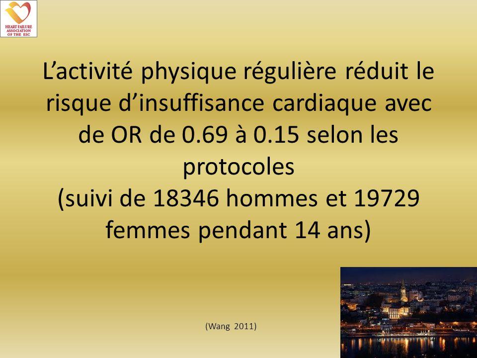 Lactivité physique régulière réduit le risque dinsuffisance cardiaque avec de OR de 0.69 à 0.15 selon les protocoles (suivi de 18346 hommes et 19729 f