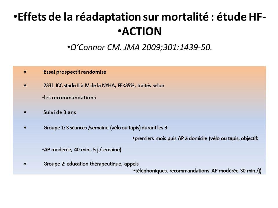 Effets de la réadaptation sur mortalité : étude HF- ACTION OConnor CM. JMA 2009;301:1439-50. Essai prospectif randomisé 2331 ICC stade II à IV de la N