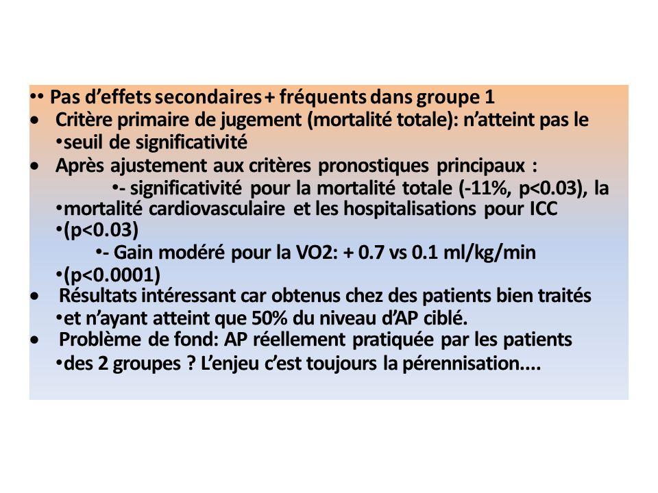 Pas deffets secondaires + fréquents dans groupe 1 Critère primaire de jugement (mortalité totale): natteint pas le seuil de significativité Après ajus