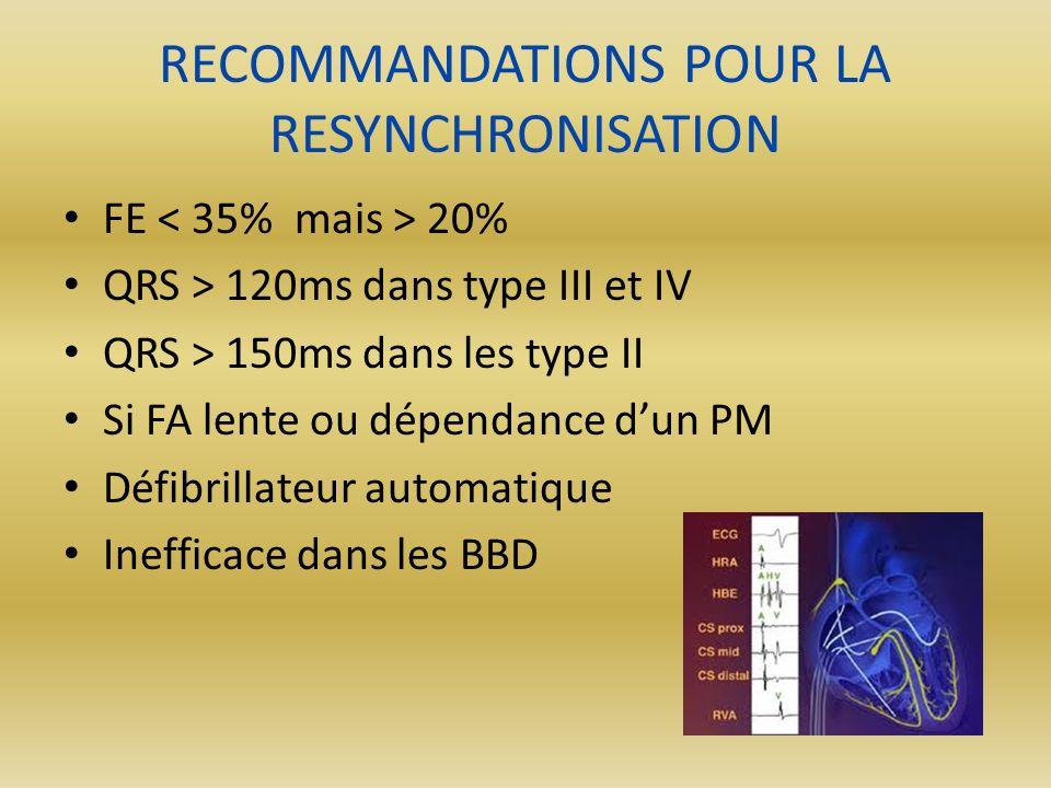RECOMMANDATIONS POUR LA RESYNCHRONISATION FE 20% QRS > 120ms dans type III et IV QRS > 150ms dans les type II Si FA lente ou dépendance dun PM Défibri