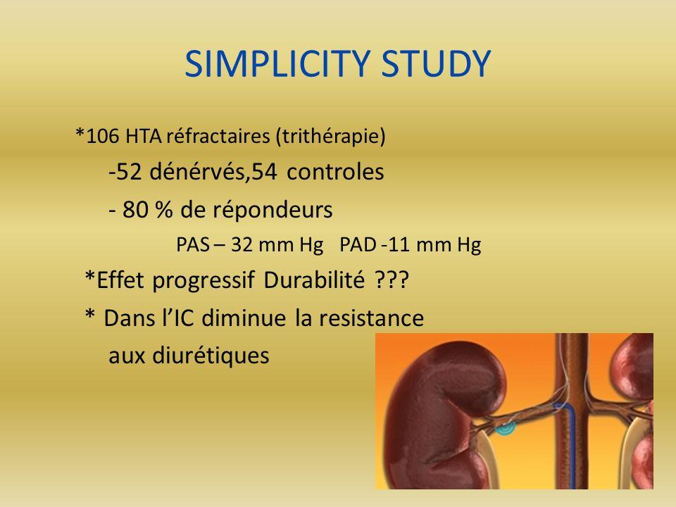 SIMPLICITY STUDY *106 HTA réfractaires (trithérapie) -52 dénérvés,54 controles - 80 % de répondeurs PAS – 32 mm Hg PAD -11 mm Hg *Effet progressif Dur