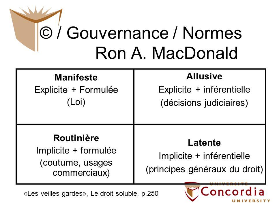 © / Gouvernance / Normes Ron A. MacDonald Manifeste Explicite + Formulée (Loi) Routinière Implicite + formulée (coutume, usages commerciaux) Allusive