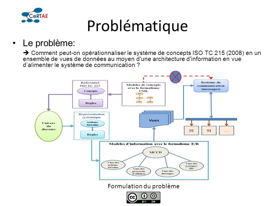 Problématique Le problème: Comment peut-on opérationnaliser le système de concepts ISO TC 215 (2008) en un ensemble de vues de données au moyen d'une