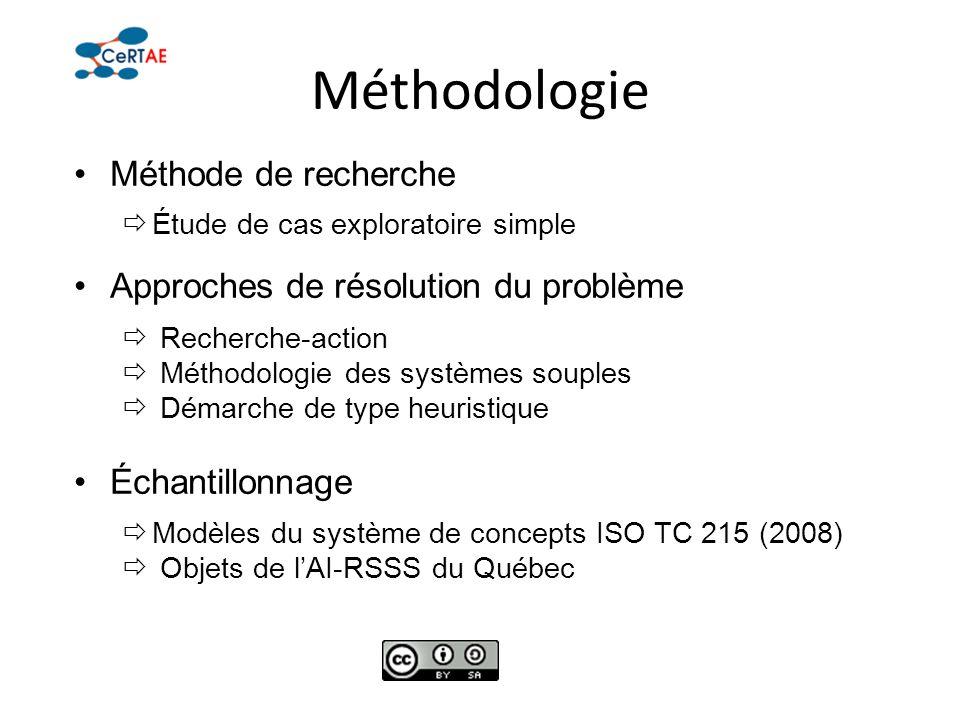 Méthodologie Méthode de recherche Étude de cas exploratoire simple Approches de résolution du problème Recherche-action Méthodologie des systèmes soup