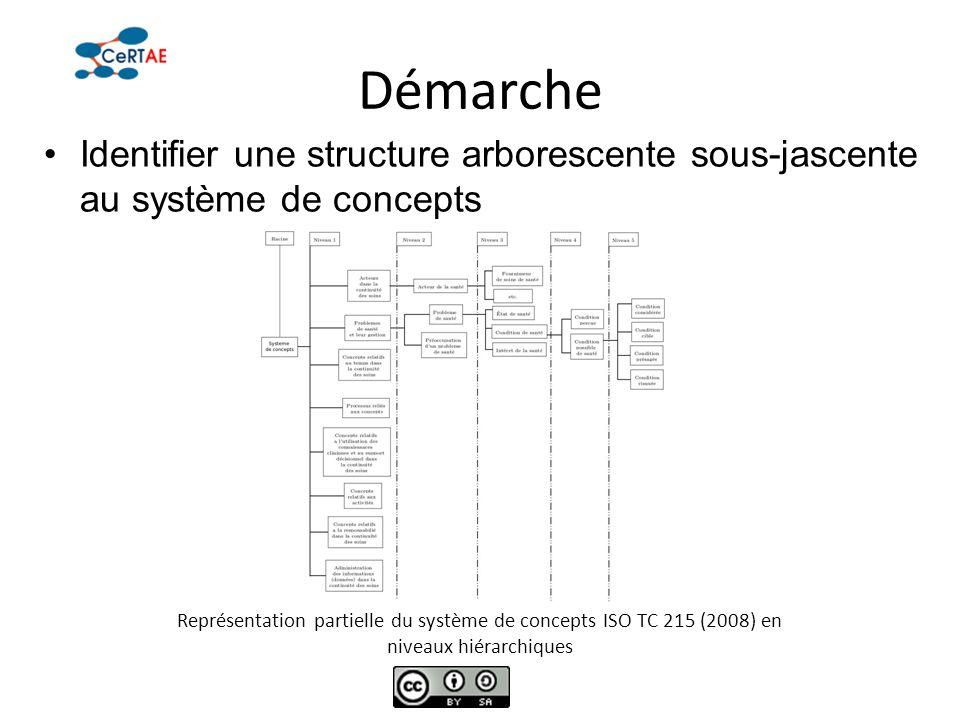 Démarche Identifier une structure arborescente sous-jascente au système de concepts Représentation partielle du système de concepts ISO TC 215 (2008)