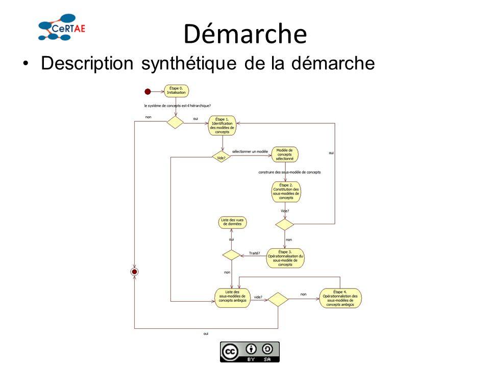 Démarche Description synthétique de la démarche