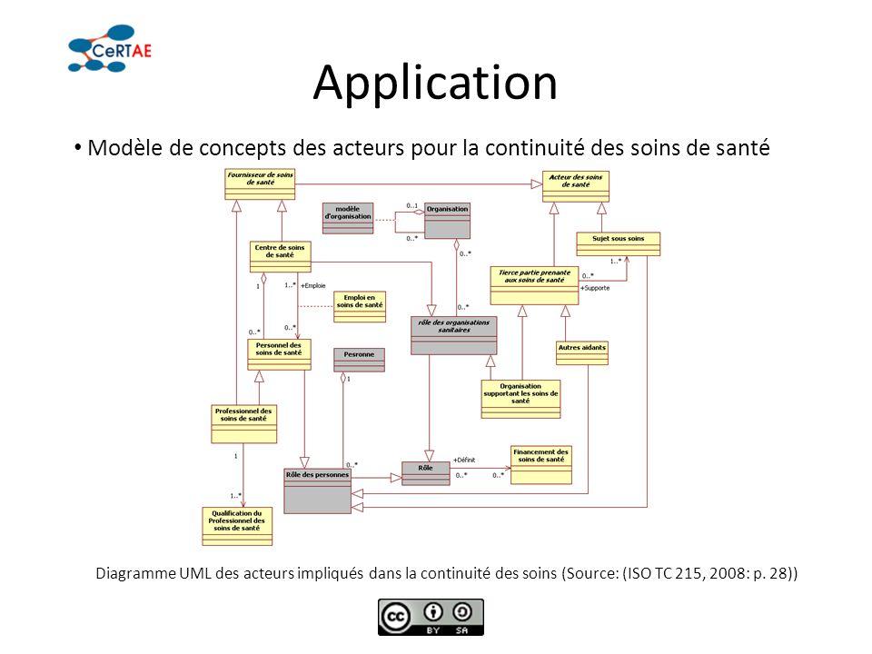 Application Modèle de concepts des acteurs pour la continuité des soins de santé Diagramme UML des acteurs impliqués dans la continuité des soins (Sou