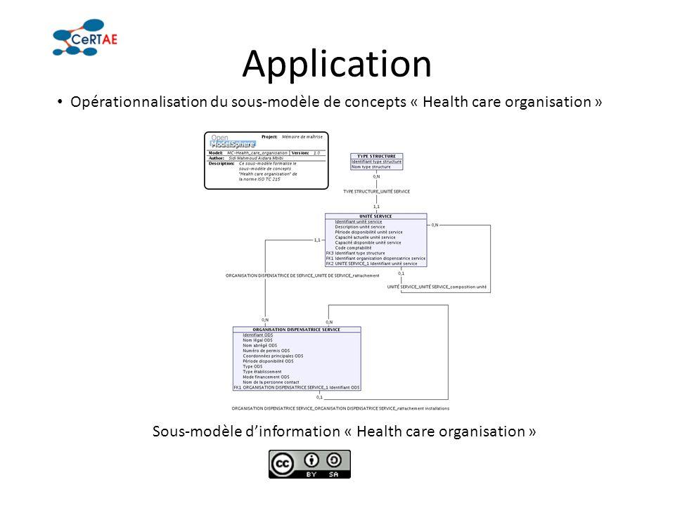 Application Opérationnalisation du sous-modèle de concepts « Health care organisation » Sous-modèle dinformation « Health care organisation »