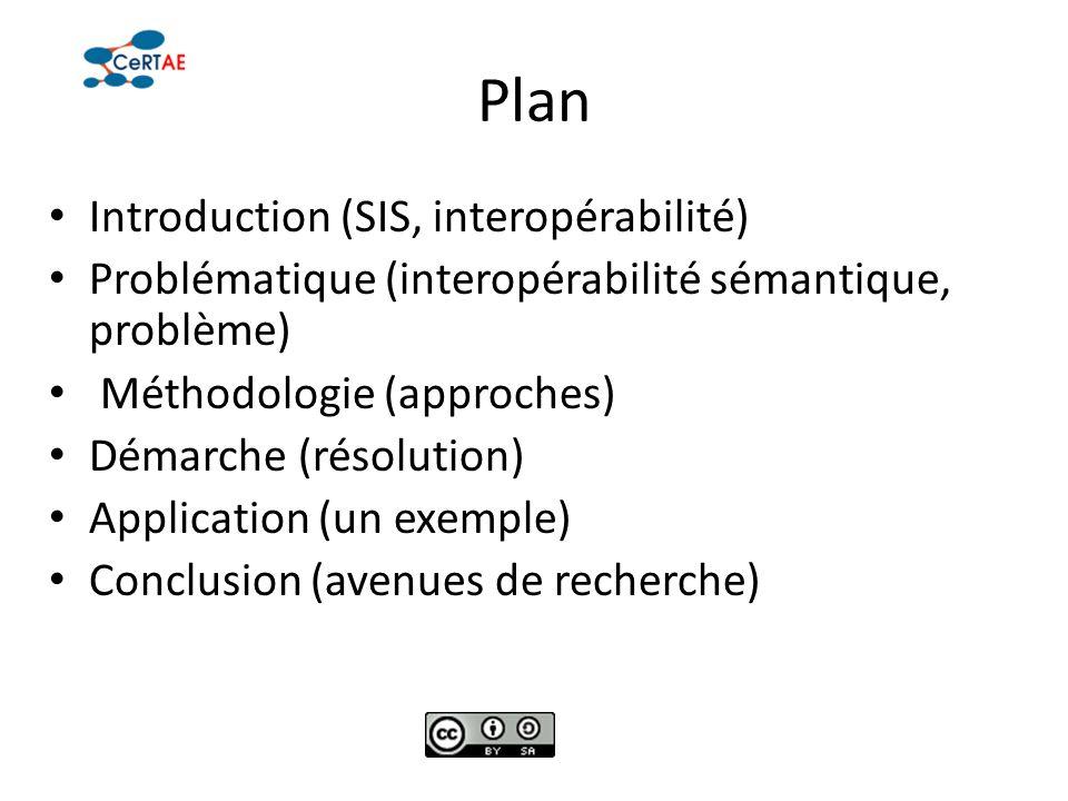 Plan Introduction (SIS, interopérabilité) Problématique (interopérabilité sémantique, problème) Méthodologie (approches) Démarche (résolution) Applica