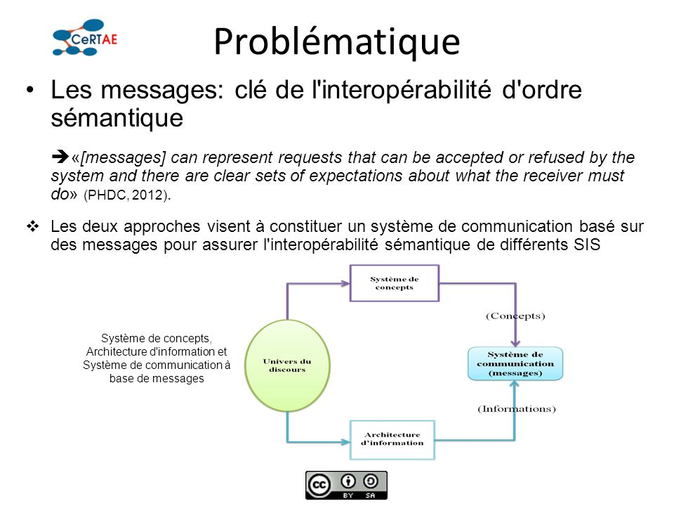 Problématique Les messages: clé de l'interopérabilité d'ordre sémantique «[messages] can represent requests that can be accepted or refused by the sys