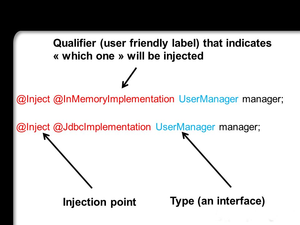 @Inject @InMemoryImplementation UserManager manager; Injection point Type (an interface) @Inject @JdbcImplementation UserManager manager; Qualifier (u