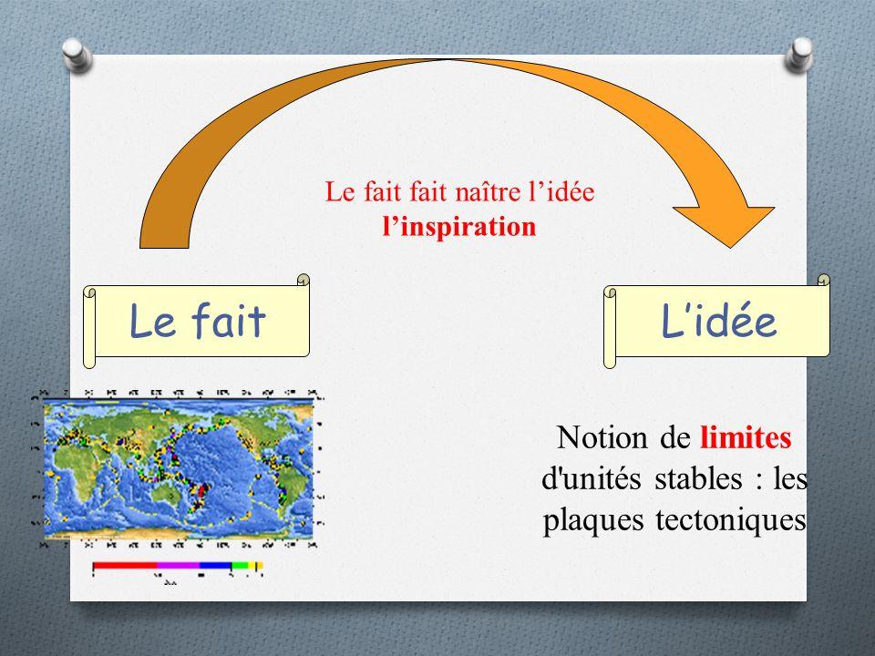 Le faitLidée Le fait fait naître lidée linspiration Notion de limites d unités stables : les plaques tectoniques