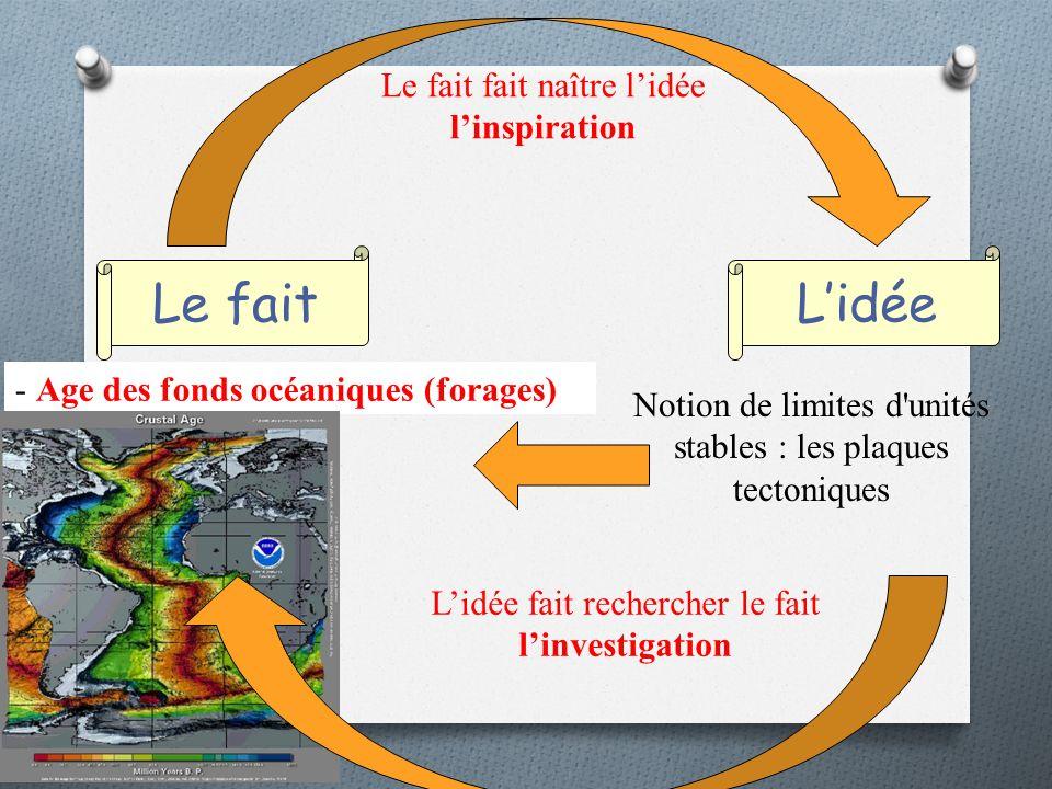 Le faitLidée Le fait fait naître lidée linspiration Notion de limites d unités stables : les plaques tectoniques - Age des fonds océaniques (forages) Lidée fait rechercher le fait linvestigation