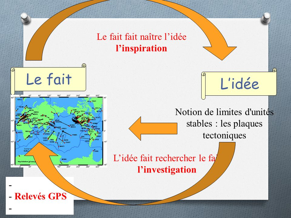 Le fait Lidée Le fait fait naître lidée linspiration Notion de limites d unités stables : les plaques tectoniques - - Relevés GPS - Lidée fait rechercher le fait linvestigation