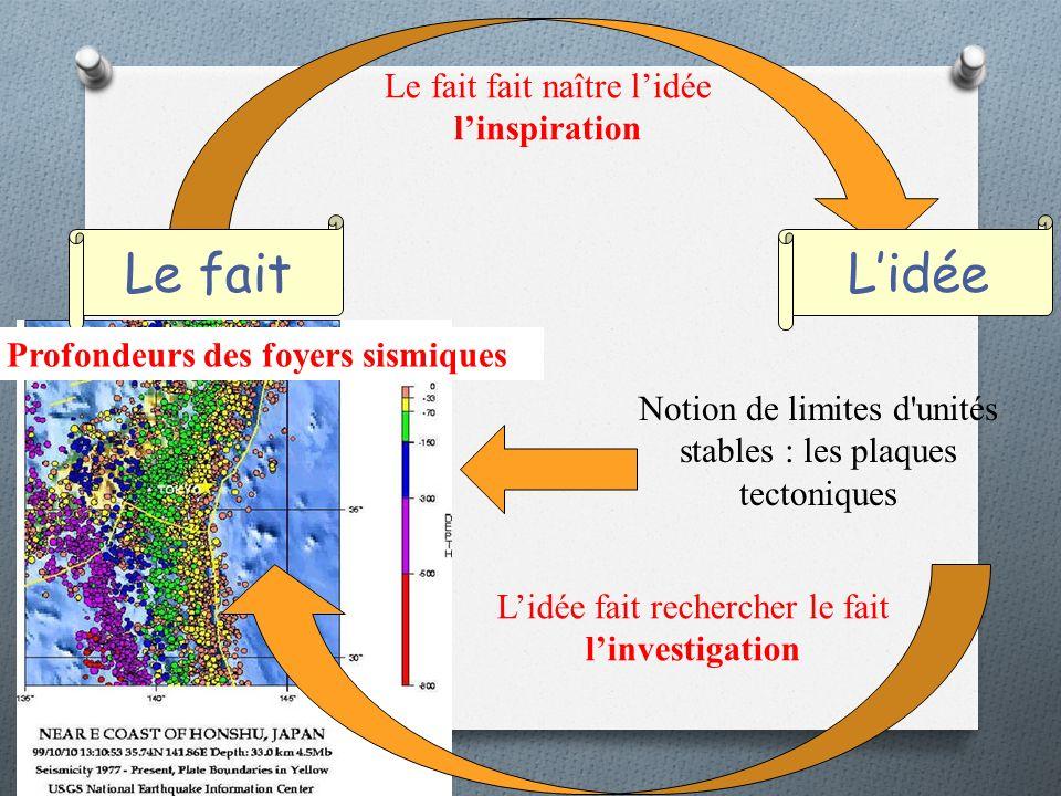 Le fait fait naître lidée linspiration Notion de limites d unités stables : les plaques tectoniques Lidée fait rechercher le fait linvestigation Le faitLidée Profondeurs des foyers sismiques