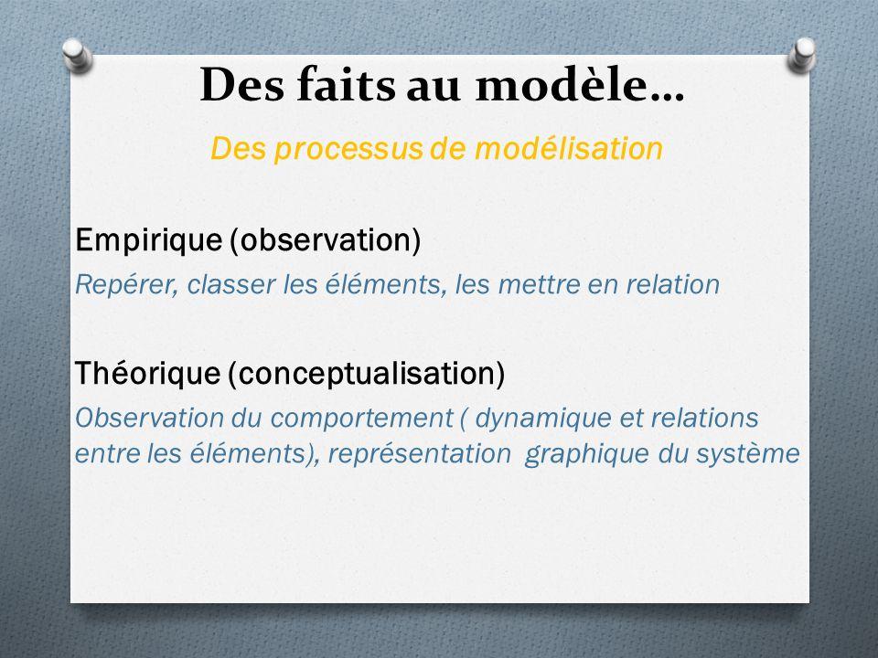 Des faits au modèle… Des processus de modélisation Empirique (observation) Repérer, classer les éléments, les mettre en relation Théorique (conceptualisation) Observation du comportement ( dynamique et relations entre les éléments), représentation graphique du système