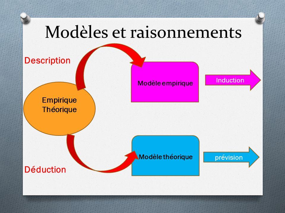 Modèles et raisonnements Description Déduction Empirique Théorique Modèle empirique Modèle théorique Induction prévision