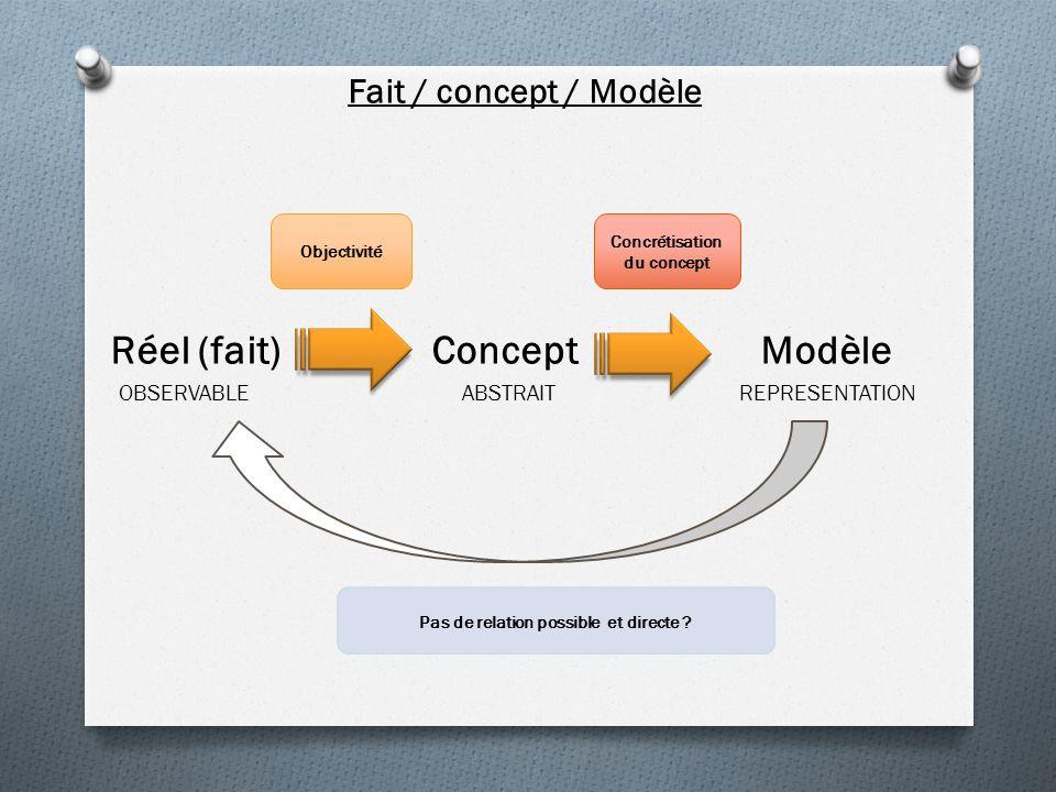 Fait / concept / Modèle Réel (fait) Concept Modèle OBSERVABLE ABSTRAIT REPRESENTATION Objectivité Concrétisation du concept Pas de relation possible et directe ?
