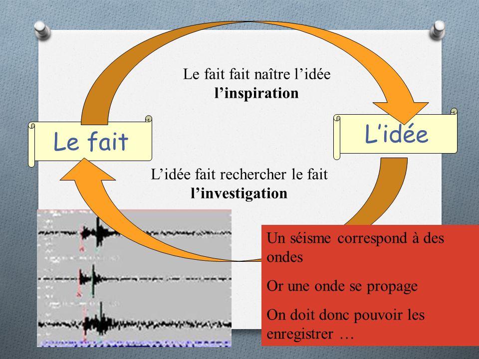 Le fait Lidée Le fait fait naître lidée linspiration Lidée fait rechercher le fait linvestigation Un séisme correspond à des ondes Or une onde se propage On doit donc pouvoir les enregistrer …