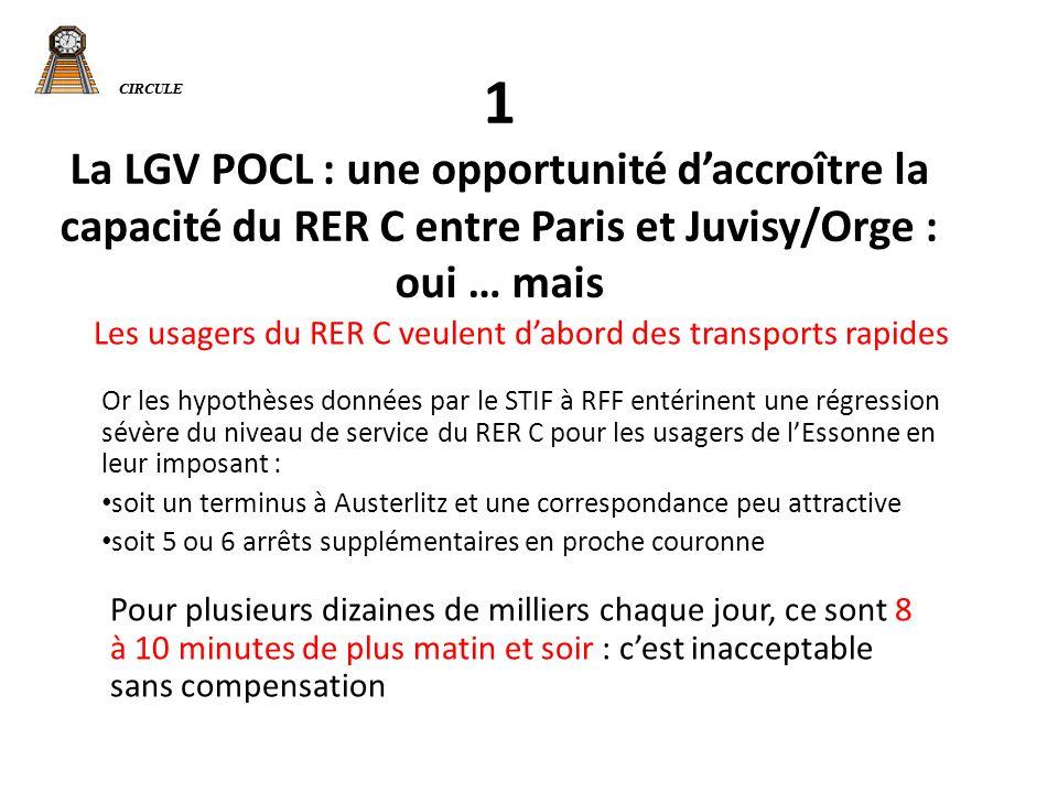 CIRCULE 1 La LGV POCL : une opportunité daccroître la capacité du RER C entre Paris et Juvisy/Orge : oui … mais Les usagers du RER C veulent dabord des transports rapides Or les hypothèses données par le STIF à RFF entérinent une régression sévère du niveau de service du RER C pour les usagers de lEssonne en leur imposant : soit un terminus à Austerlitz et une correspondance peu attractive soit 5 ou 6 arrêts supplémentaires en proche couronne Pour plusieurs dizaines de milliers chaque jour, ce sont 8 à 10 minutes de plus matin et soir : cest inacceptable sans compensation CIRCULE