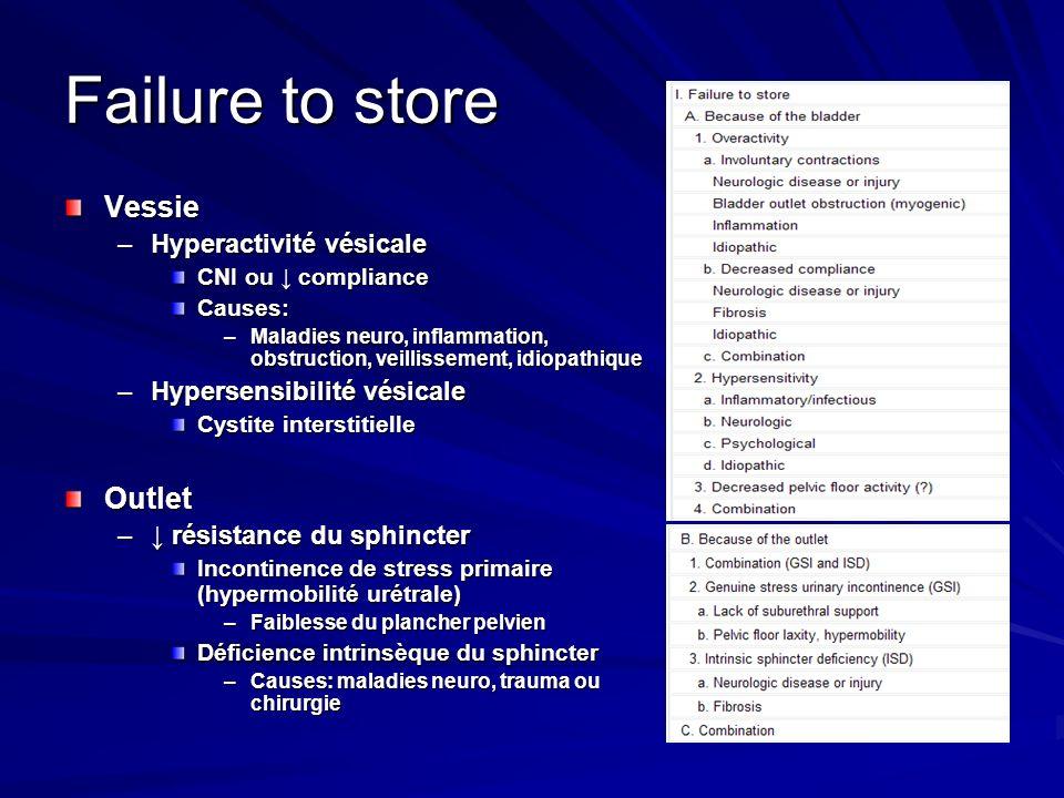 Failure to store Vessie –Hyperactivité vésicale CNI ou compliance Causes: –Maladies neuro, inflammation, obstruction, veillissement, idiopathique –Hyp