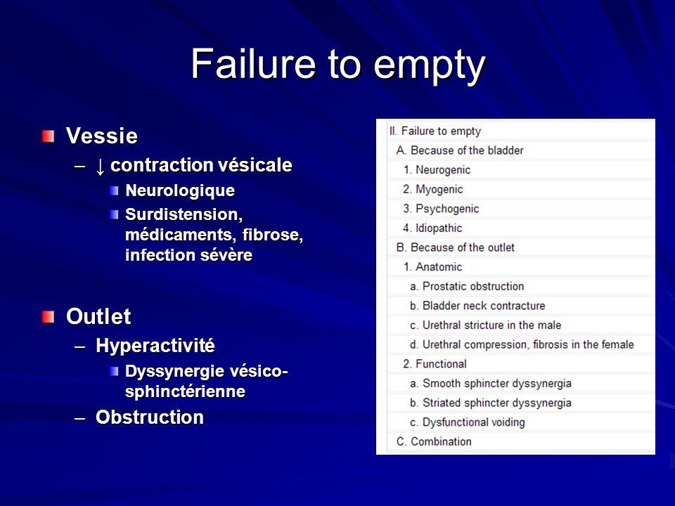 Failure to empty Vessie – contraction vésicale Neurologique Surdistension, médicaments, fibrose, infection sévère Outlet –Hyperactivité Dyssynergie vé