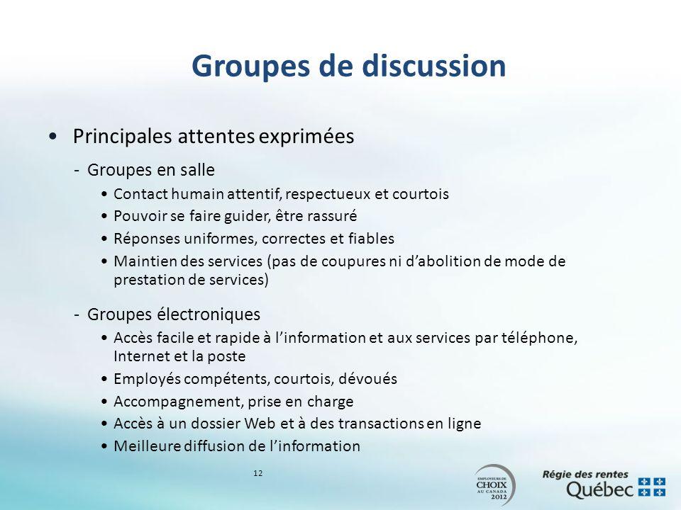 Groupes de discussion Principales attentes exprimées -Groupes en salle Contact humain attentif, respectueux et courtois Pouvoir se faire guider, être